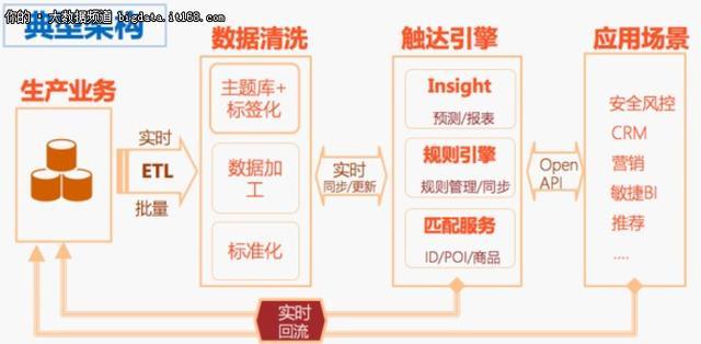 搞大数据,你不懂这三大数据处理趋势就OUT了_上海数据分析网