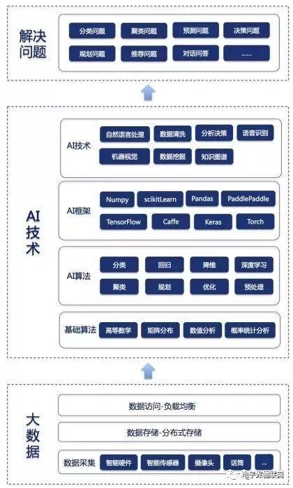 一张图看懂AI与大数据